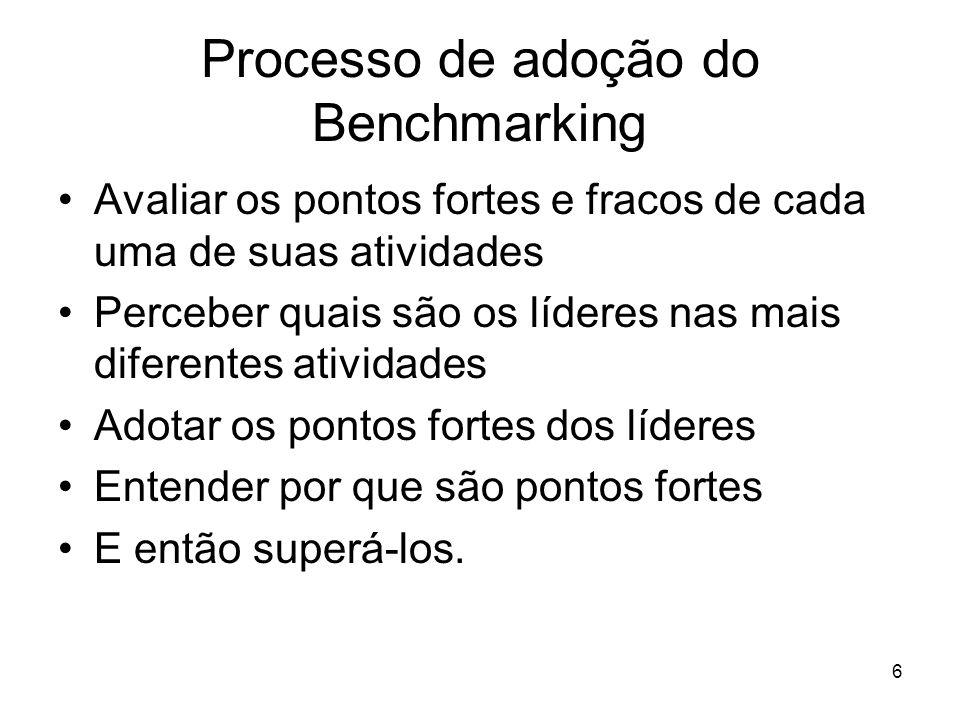Processo de adoção do Benchmarking