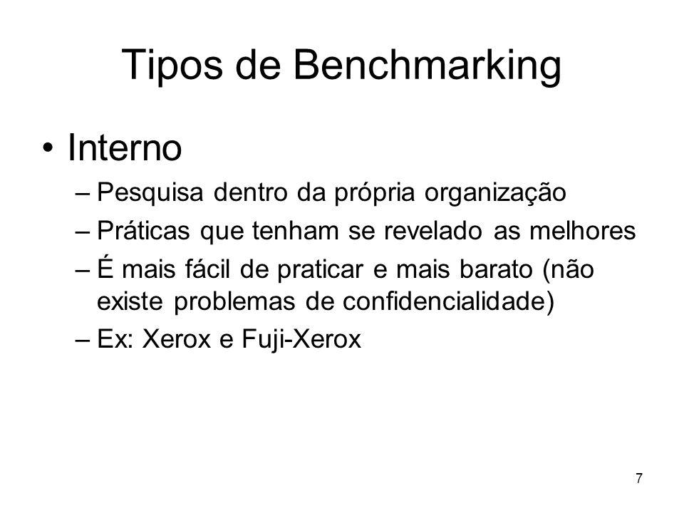 Tipos de Benchmarking Interno Pesquisa dentro da própria organização