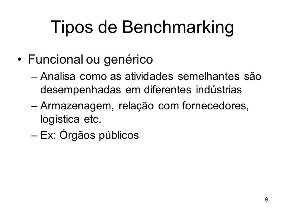 Tipos de Benchmarking Funcional ou genérico