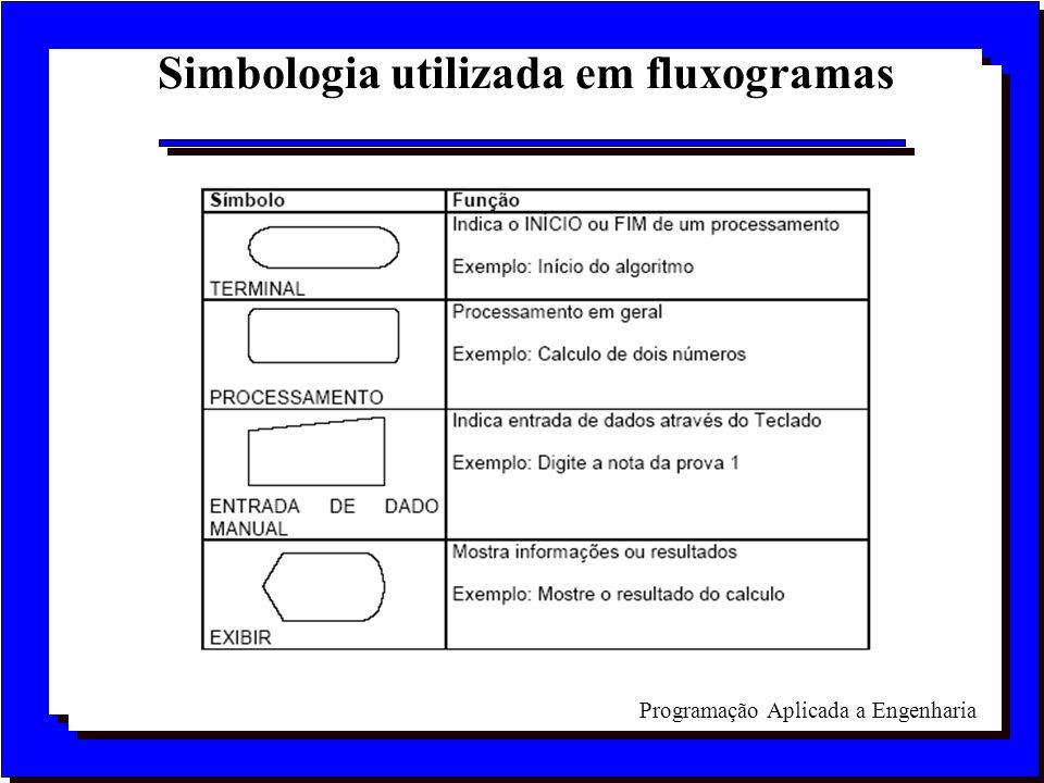 Simbologia utilizada em fluxogramas