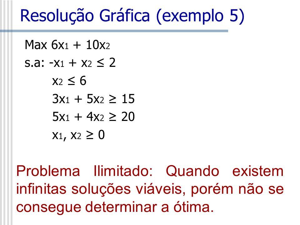 Resolução Gráfica (exemplo 5)