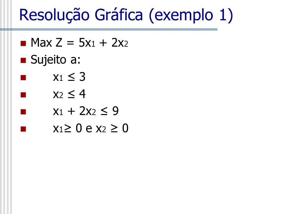 Resolução Gráfica (exemplo 1)