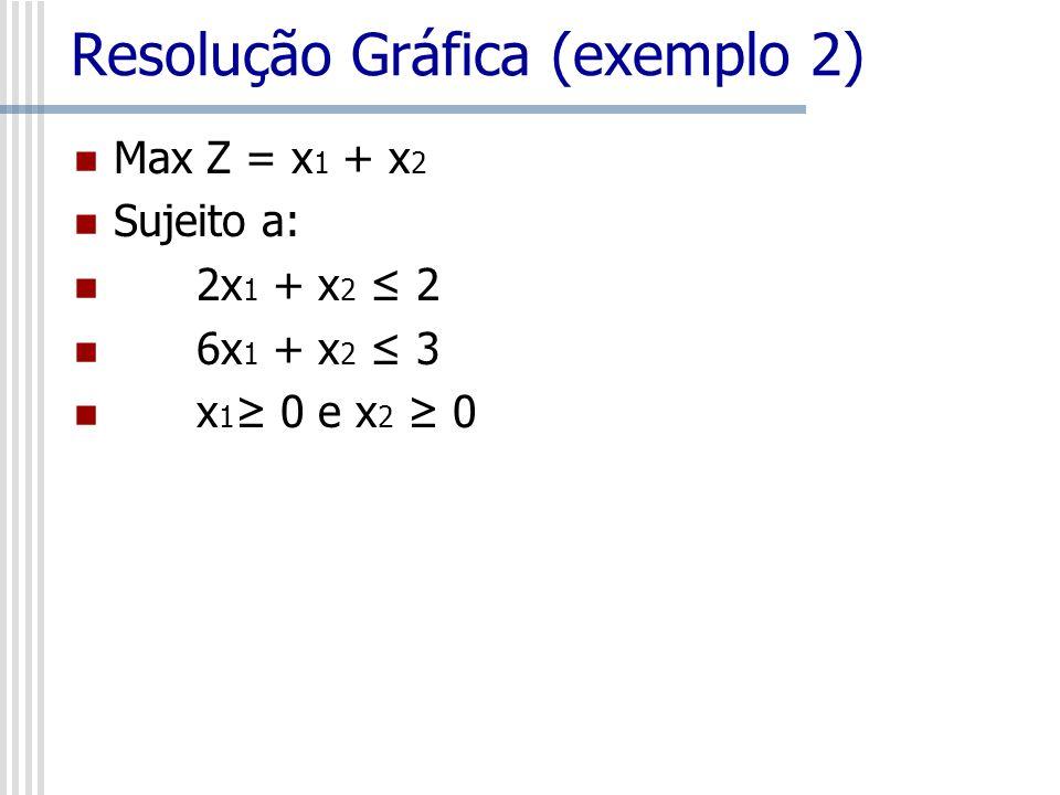 Resolução Gráfica (exemplo 2)