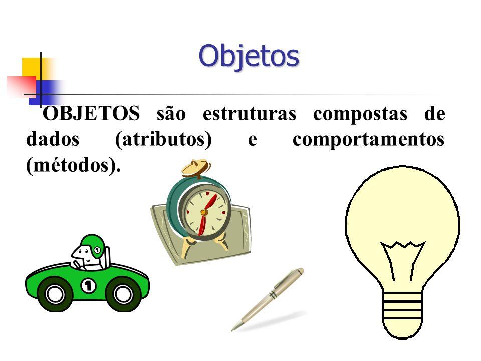 Objetos OBJETOS são estruturas compostas de dados (atributos) e comportamentos (métodos).