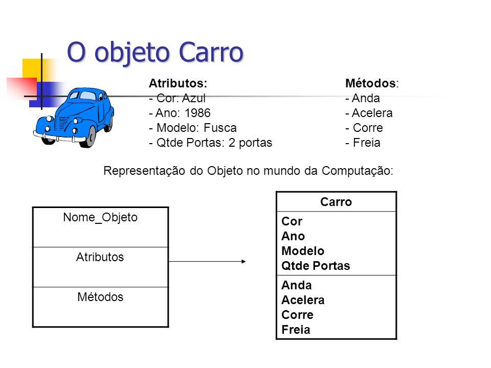 O objeto Carro Atributos: Métodos: Cor: Azul - Anda