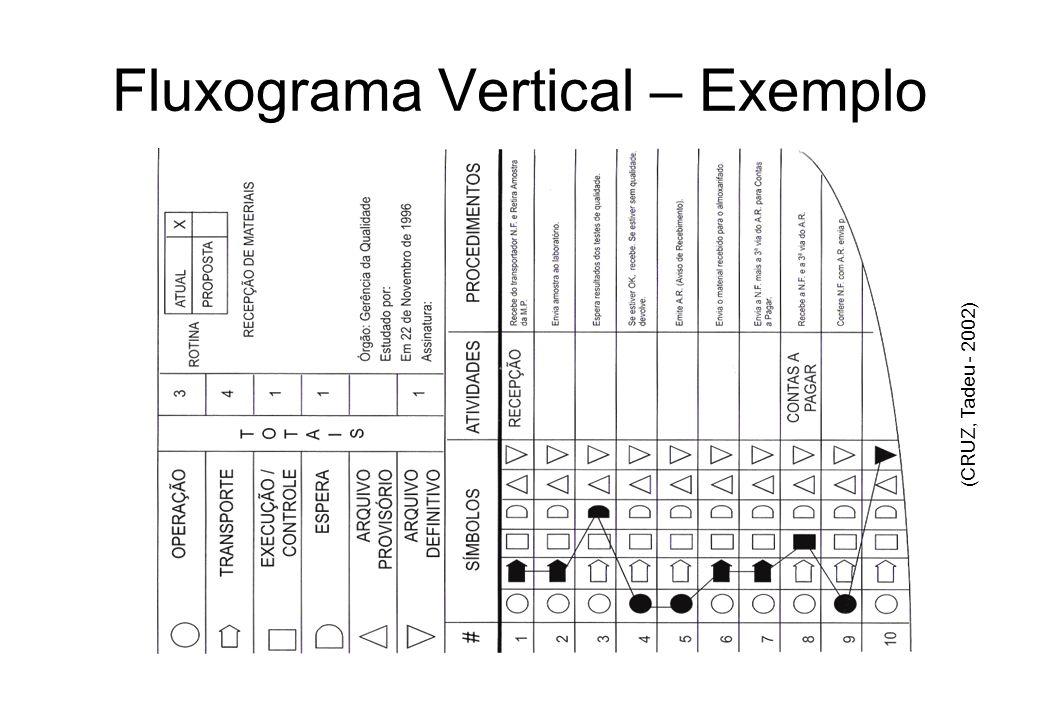 Fluxograma Vertical – Exemplo