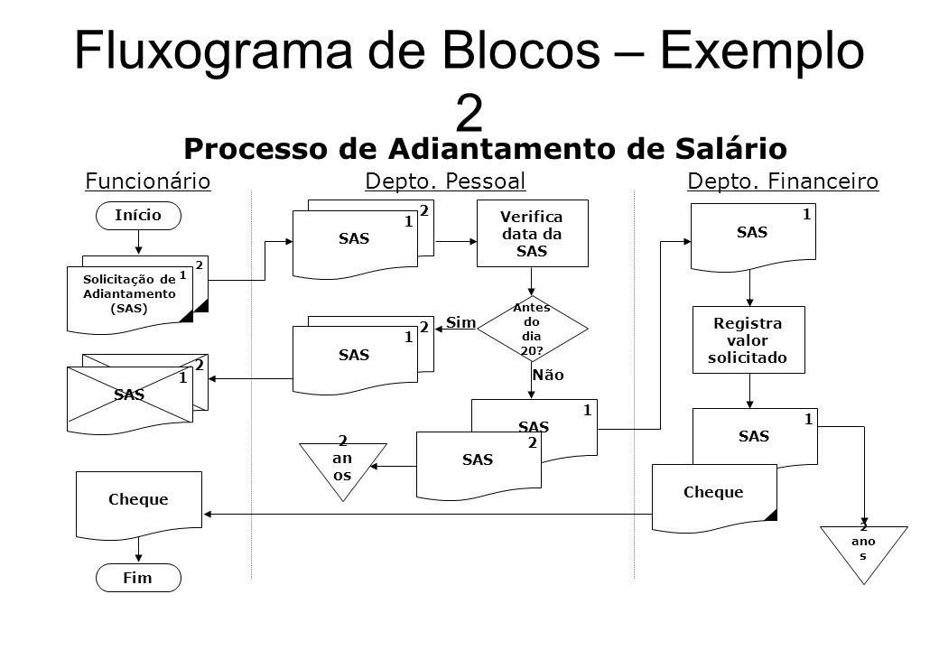 Fluxograma de Blocos – Exemplo 2