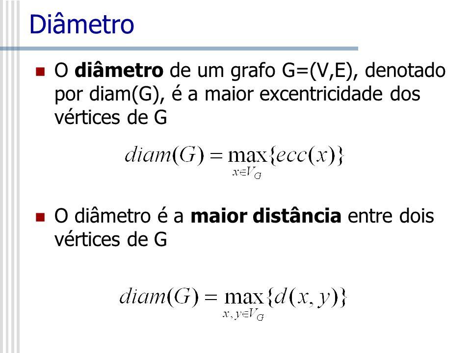 Diâmetro O diâmetro de um grafo G=(V,E), denotado por diam(G), é a maior excentricidade dos vértices de G.