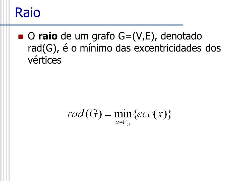 Raio O raio de um grafo G=(V,E), denotado rad(G), é o mínimo das excentricidades dos vértices
