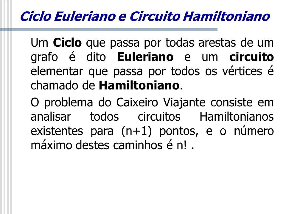 Ciclo Euleriano e Circuito Hamiltoniano