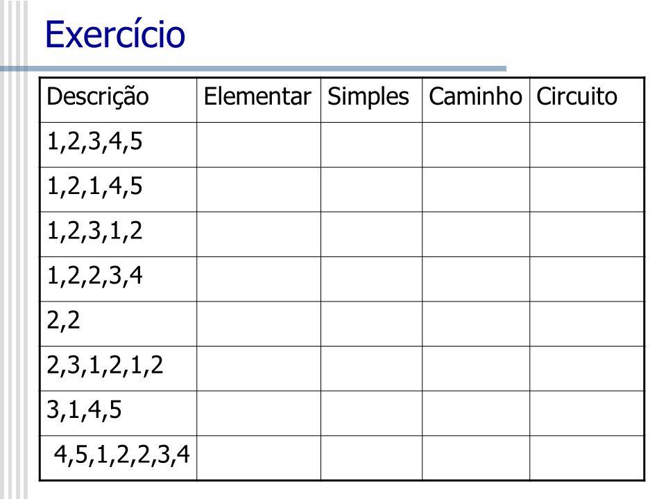 Exercício Descrição Elementar Simples Caminho Circuito 1,2,3,4,5