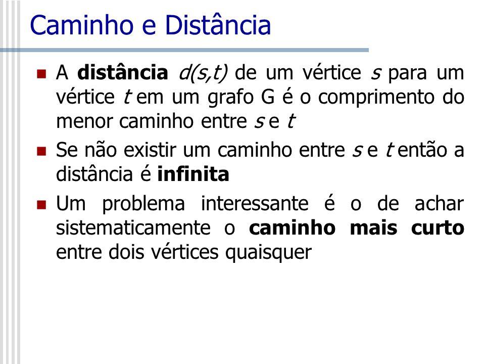 Caminho e Distância A distância d(s,t) de um vértice s para um vértice t em um grafo G é o comprimento do menor caminho entre s e t.