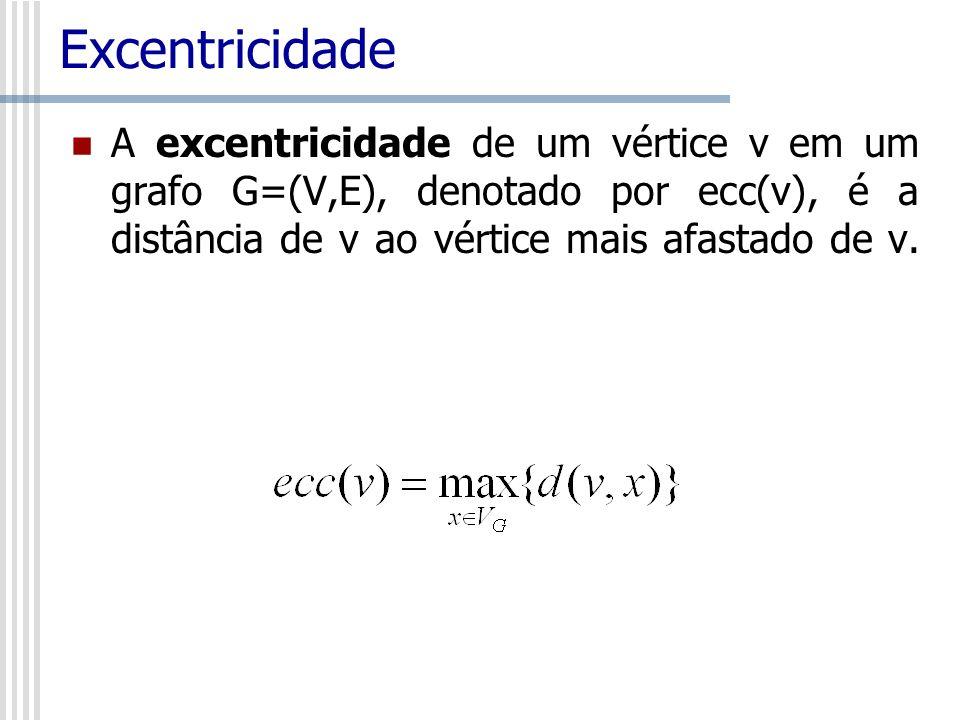 Excentricidade A excentricidade de um vértice v em um grafo G=(V,E), denotado por ecc(v), é a distância de v ao vértice mais afastado de v.