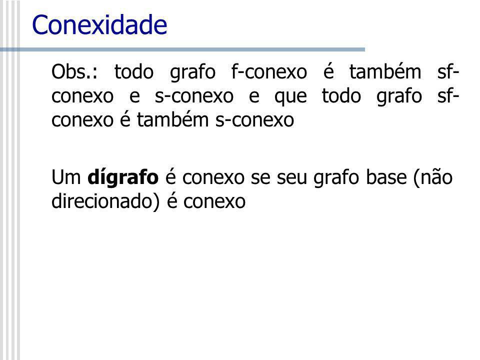 Conexidade Obs.: todo grafo f-conexo é também sf-conexo e s-conexo e que todo grafo sf-conexo é também s-conexo.