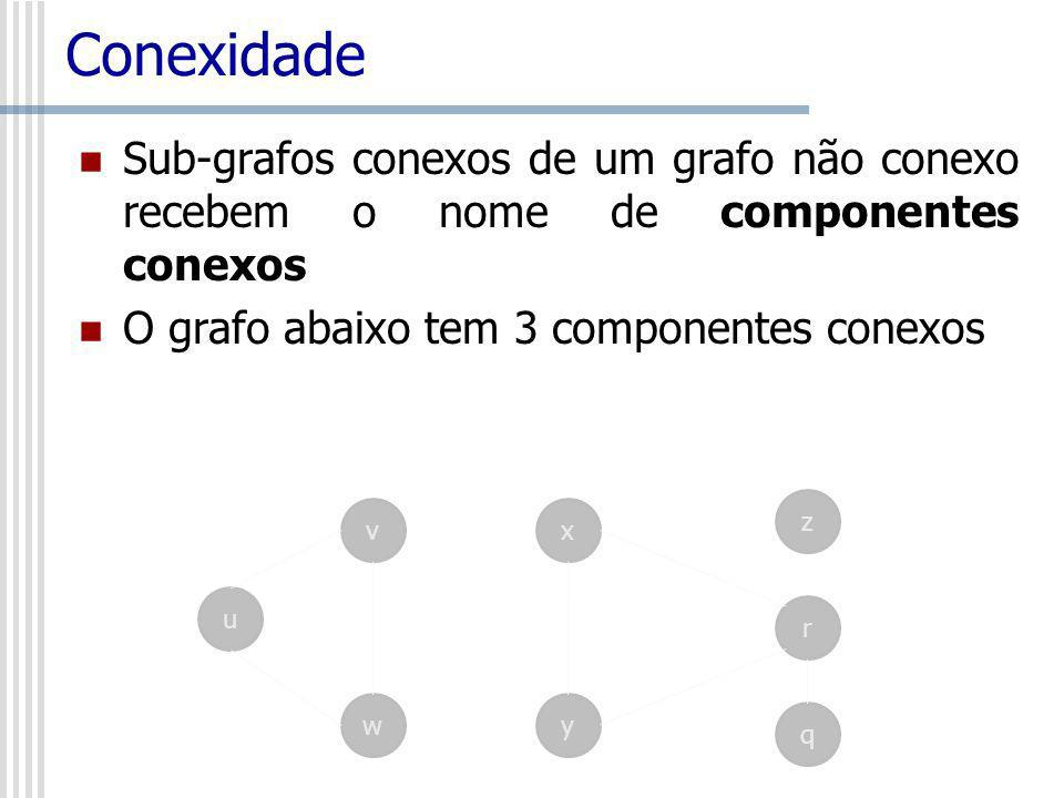 Conexidade Sub-grafos conexos de um grafo não conexo recebem o nome de componentes conexos. O grafo abaixo tem 3 componentes conexos.