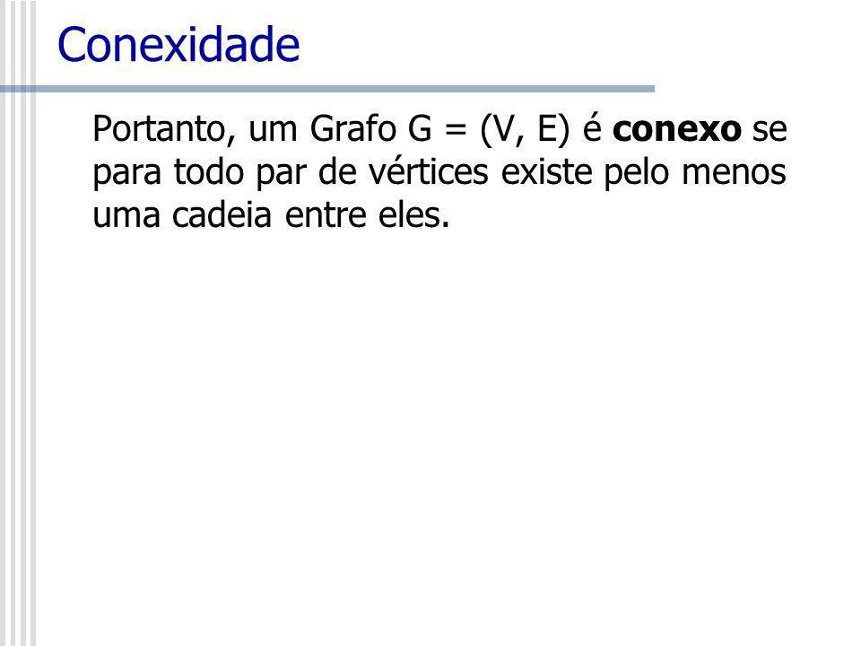 ConexidadePortanto, um Grafo G = (V, E) é conexo se para todo par de vértices existe pelo menos uma cadeia entre eles.