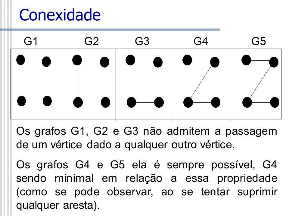 Conexidade G1 G2 G3 G4 G5. Os grafos G1, G2 e G3 não admitem a passagem de um vértice dado a qualquer outro vértice.