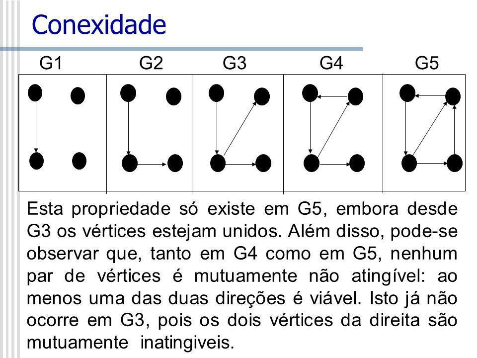 ConexidadeG1 G2 G3 G4 G5.