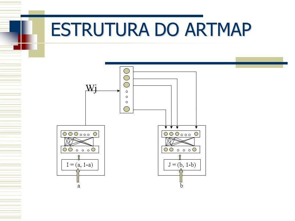 ESTRUTURA DO ARTMAP Wj I = (a, 1-a) a b J = (b, 1-b)