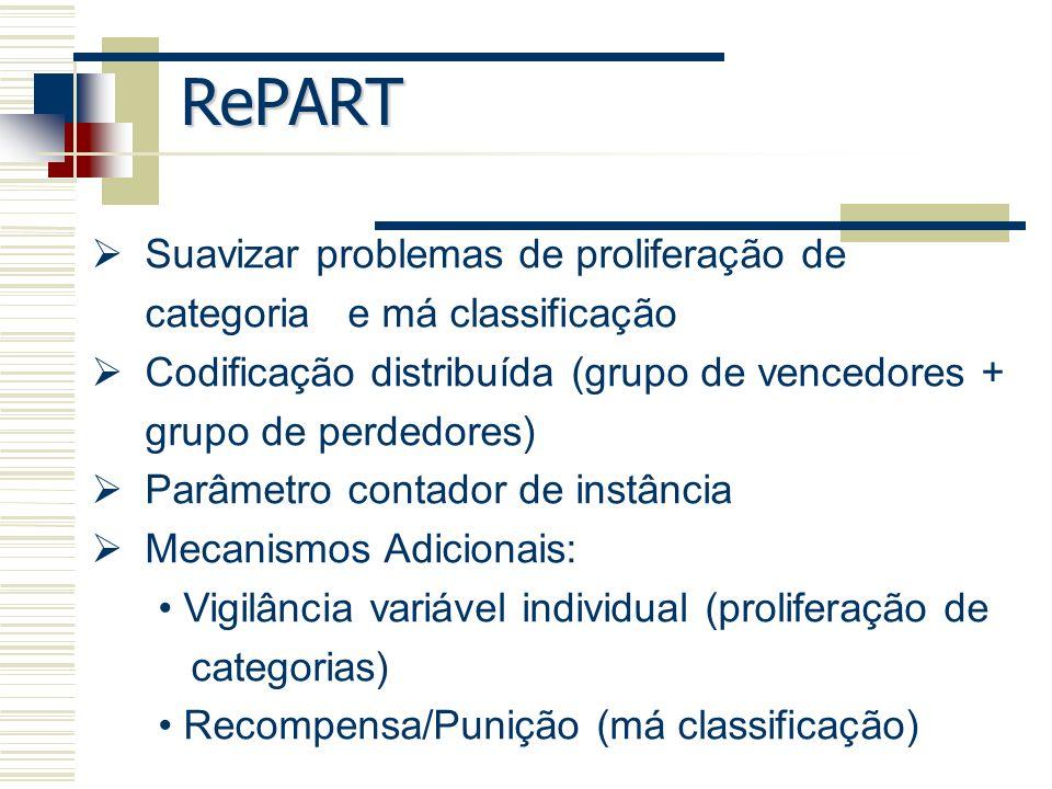 RePART Suavizar problemas de proliferação de categoria e má classificação. Codificação distribuída (grupo de vencedores + grupo de perdedores)