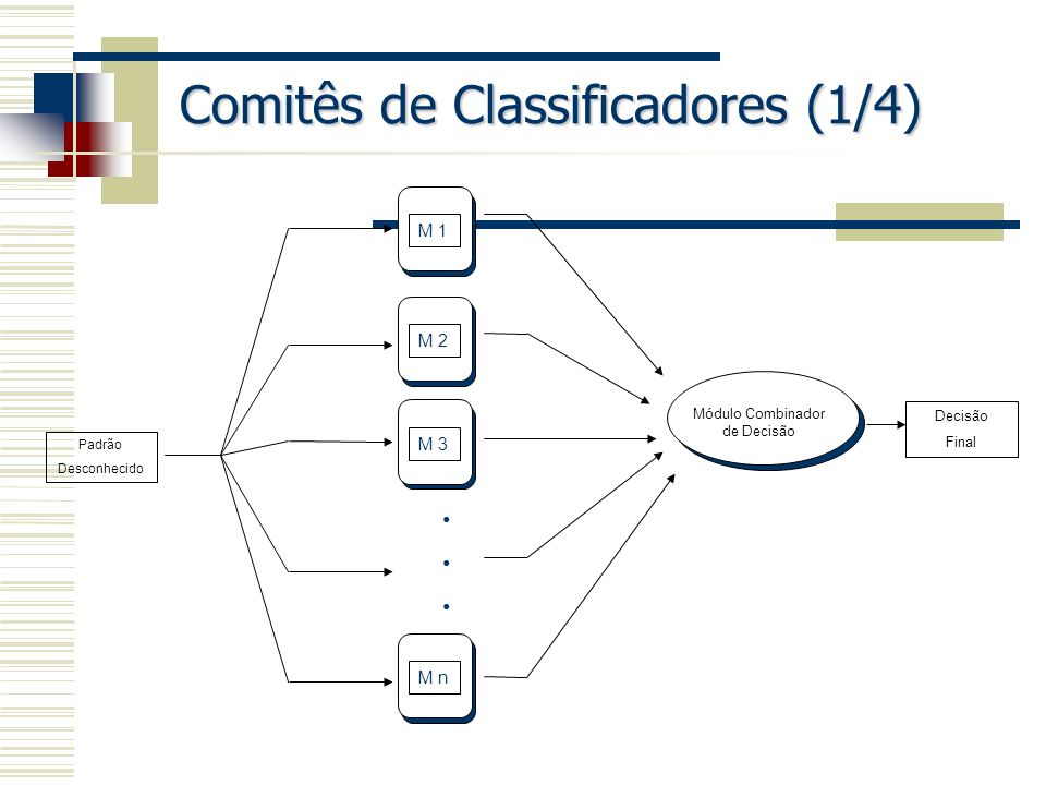 Comitês de Classificadores (1/4)