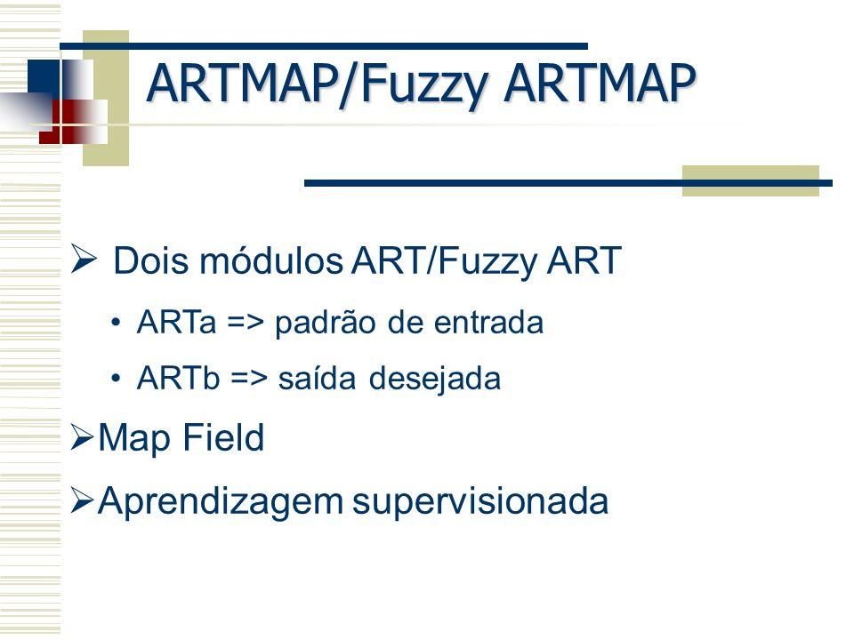 ARTMAP/Fuzzy ARTMAP Dois módulos ART/Fuzzy ART Map Field