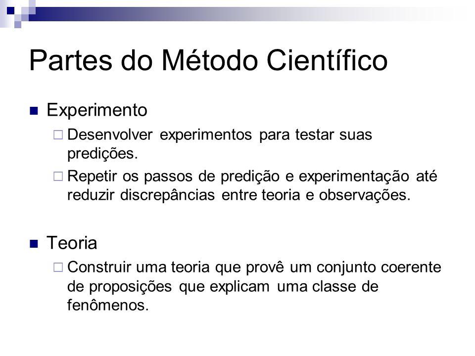 Partes do Método Científico