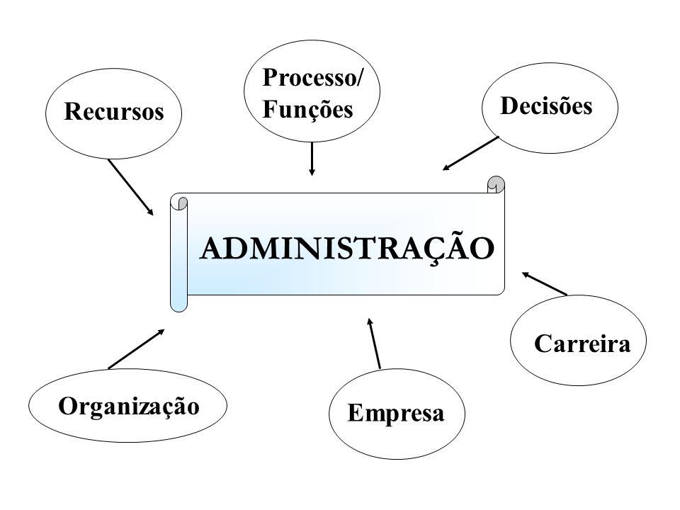 ADMINISTRAÇÃO Processo/Funções Decisões Recursos Carreira Organização