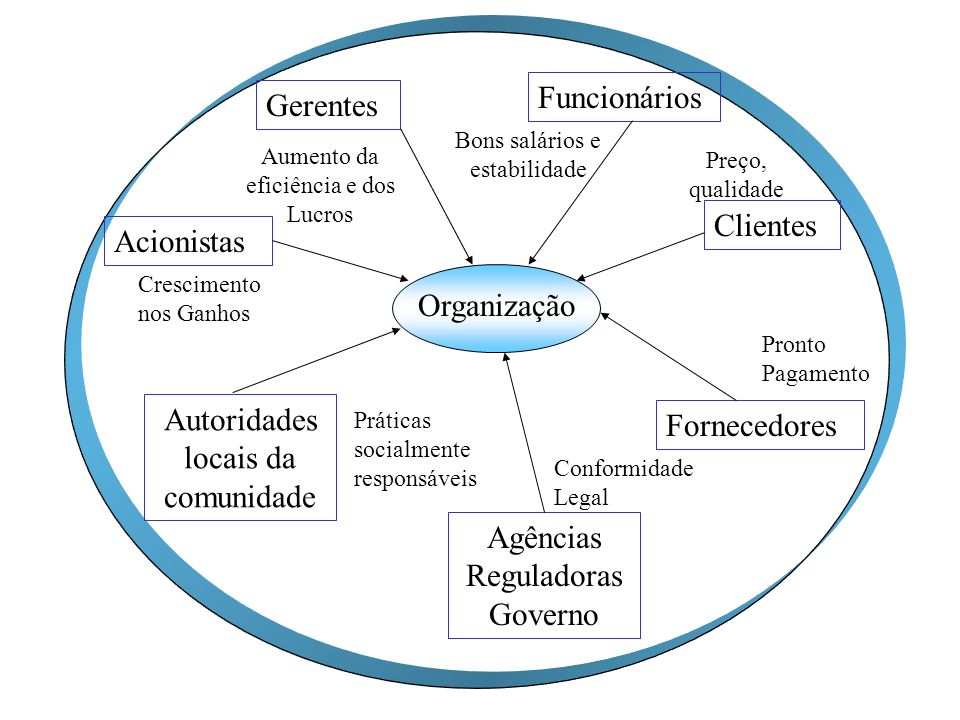 Autoridades locais da comunidade Fornecedores