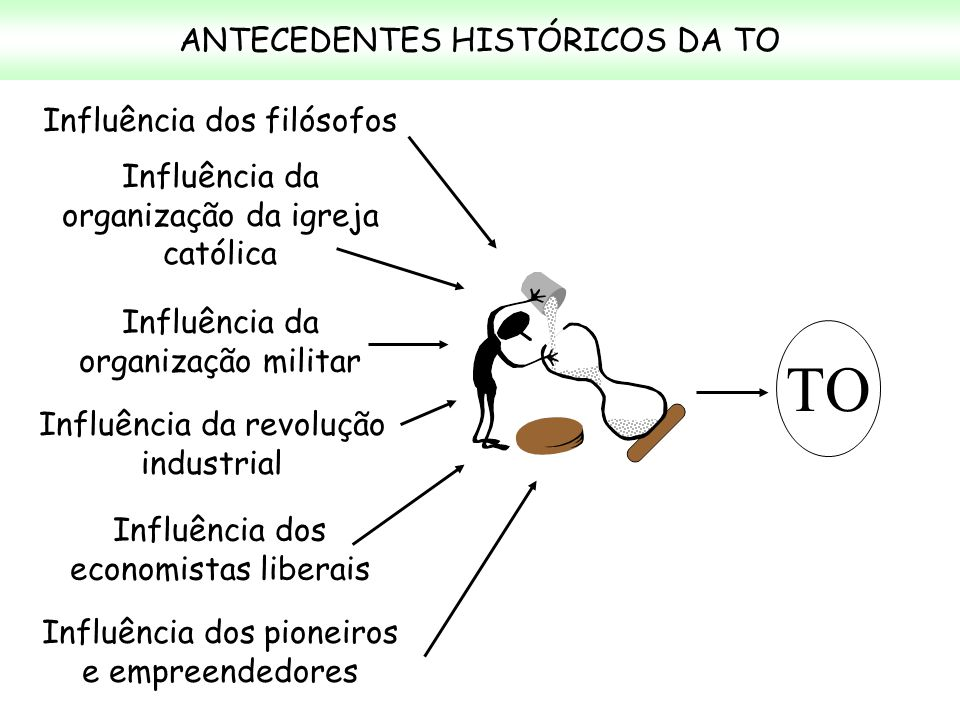 ANTECEDENTES HISTÓRICOS DA TO