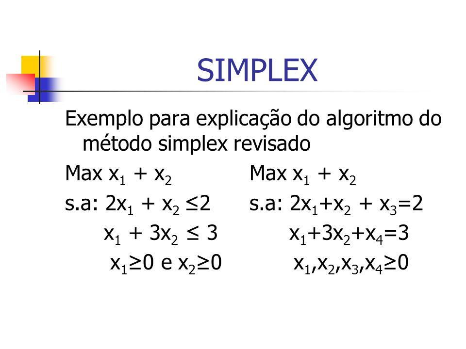 SIMPLEX Exemplo para explicação do algoritmo do método simplex revisado. Max x1 + x2 Max x1 + x2.