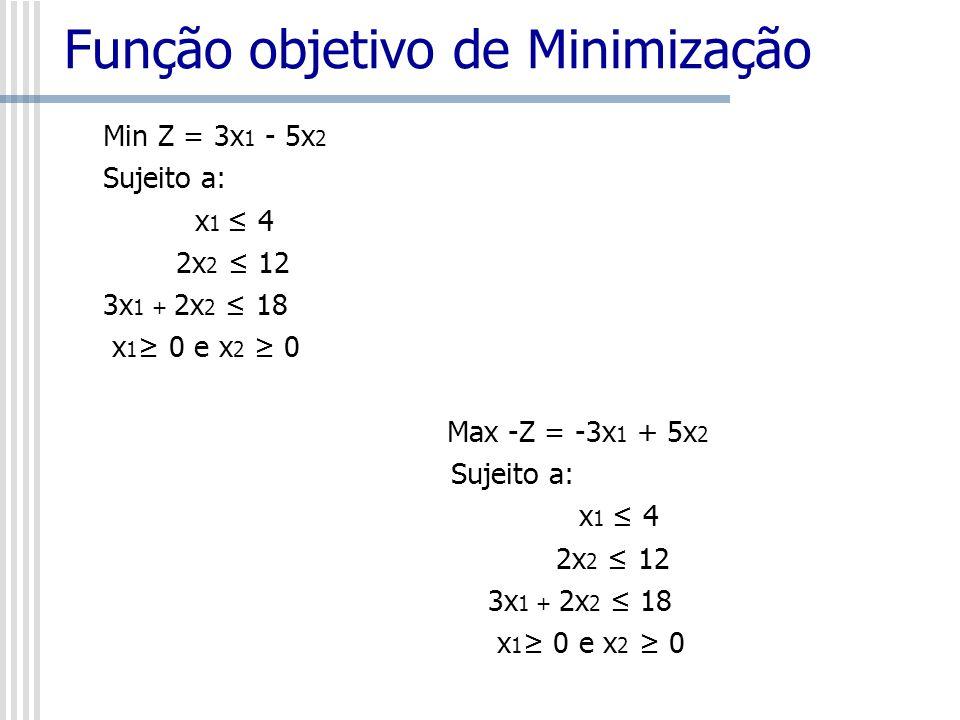 Função objetivo de Minimização