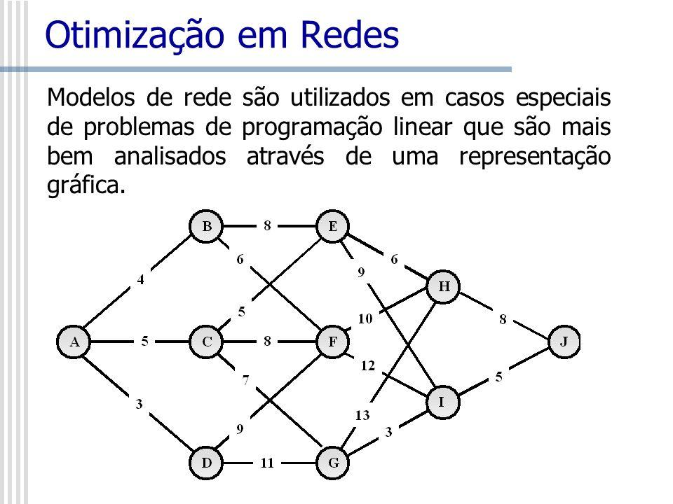 Otimização em Redes