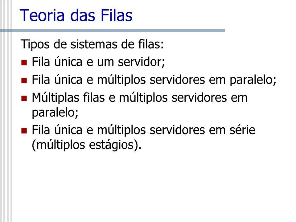 Teoria das Filas Tipos de sistemas de filas: Fila única e um servidor;