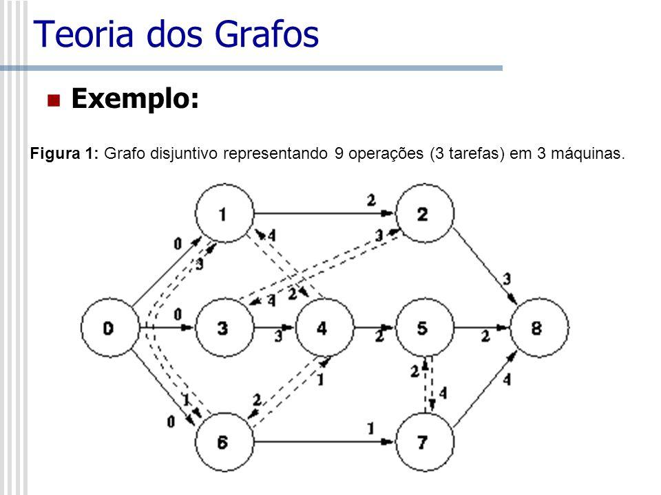 Teoria dos Grafos Exemplo: