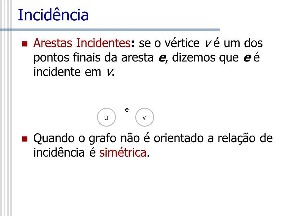Incidência Arestas Incidentes: se o vértice v é um dos pontos finais da aresta e, dizemos que e é incidente em v.