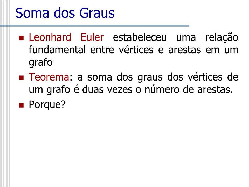 Soma dos Graus Leonhard Euler estabeleceu uma relação fundamental entre vértices e arestas em um grafo.