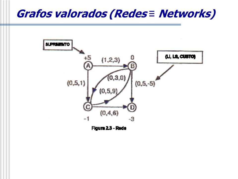 Grafos valorados (Redes ≡ Networks)
