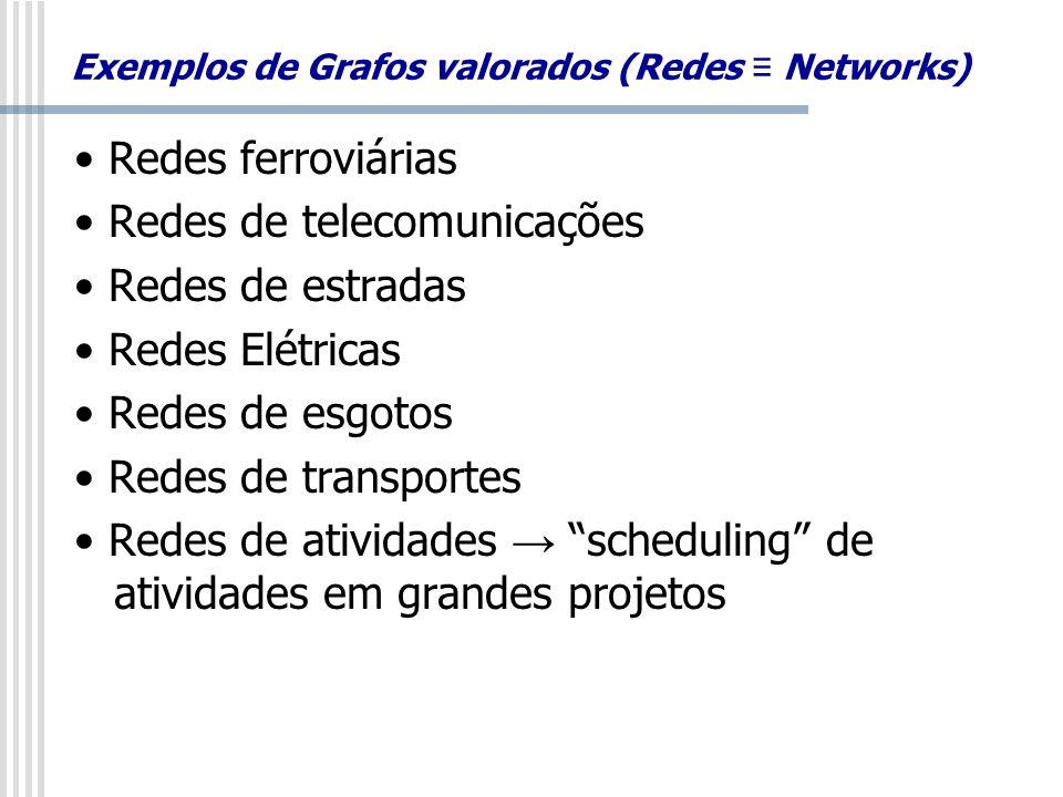 Exemplos de Grafos valorados (Redes ≡ Networks)