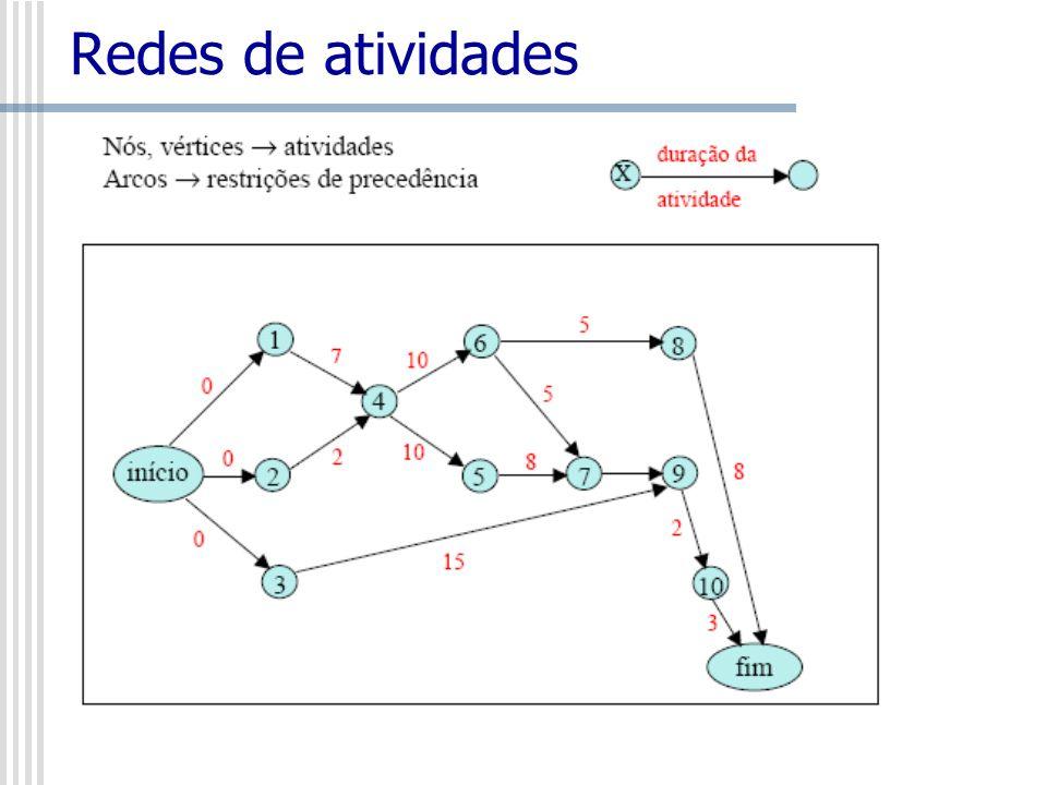 Redes de atividades