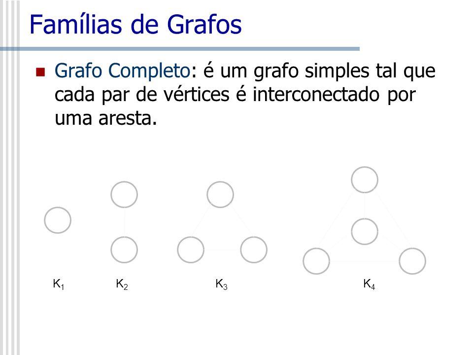 Famílias de Grafos Grafo Completo: é um grafo simples tal que cada par de vértices é interconectado por uma aresta.