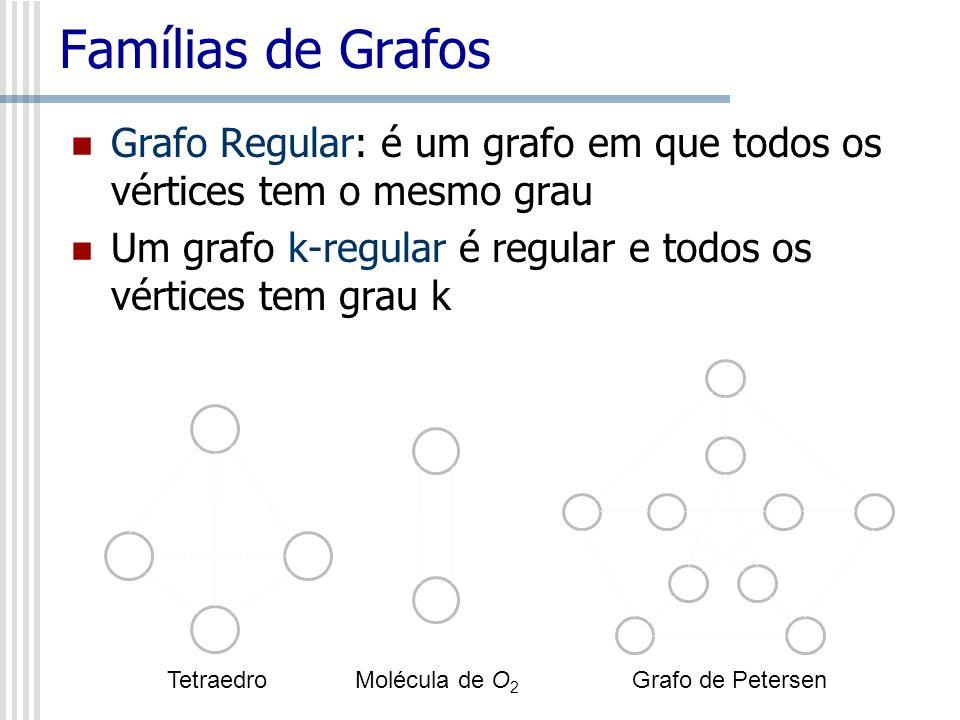 Famílias de Grafos Grafo Regular: é um grafo em que todos os vértices tem o mesmo grau. Um grafo k-regular é regular e todos os vértices tem grau k.