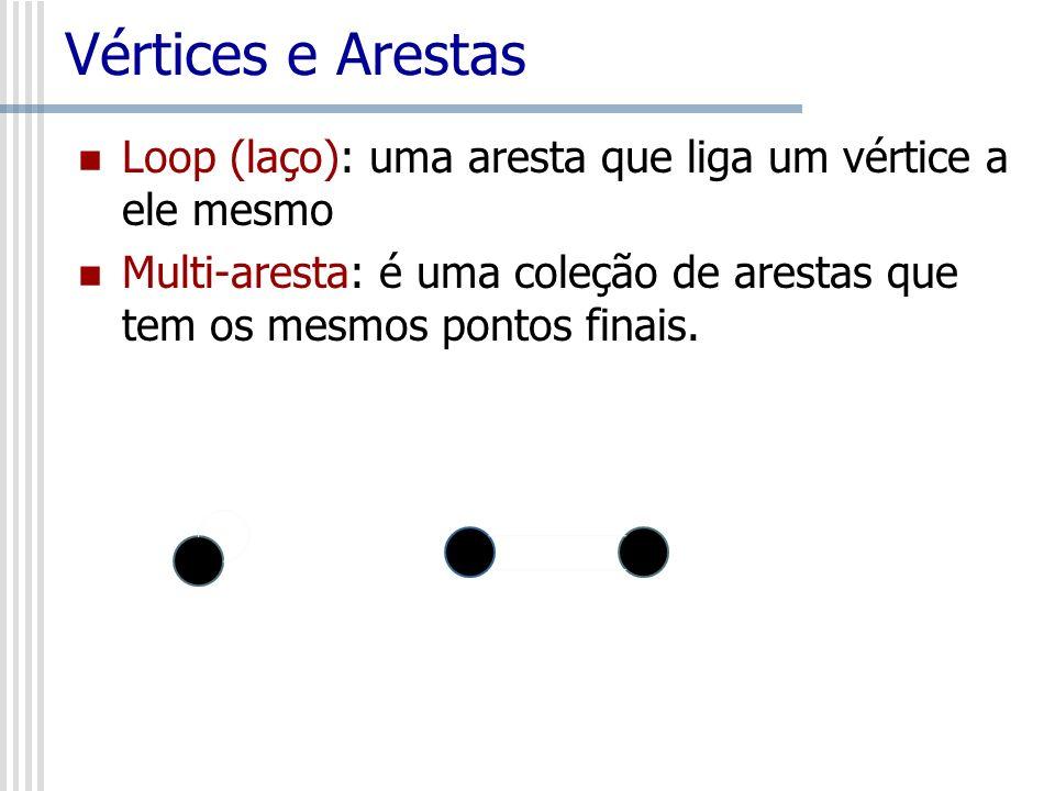 Vértices e Arestas Loop (laço): uma aresta que liga um vértice a ele mesmo.