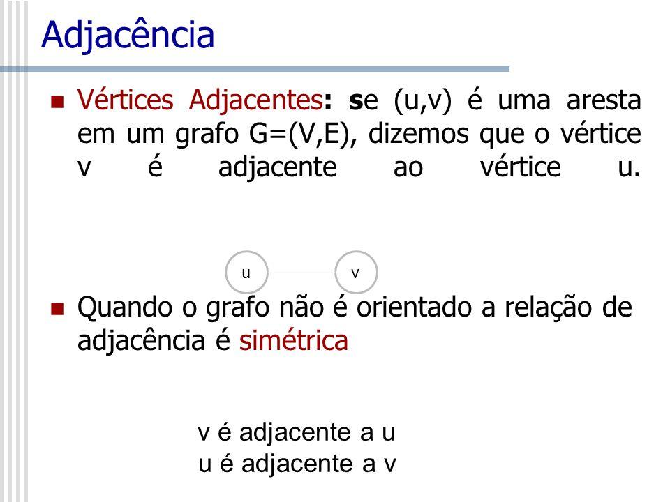 Adjacência Vértices Adjacentes: se (u,v) é uma aresta em um grafo G=(V,E), dizemos que o vértice v é adjacente ao vértice u.