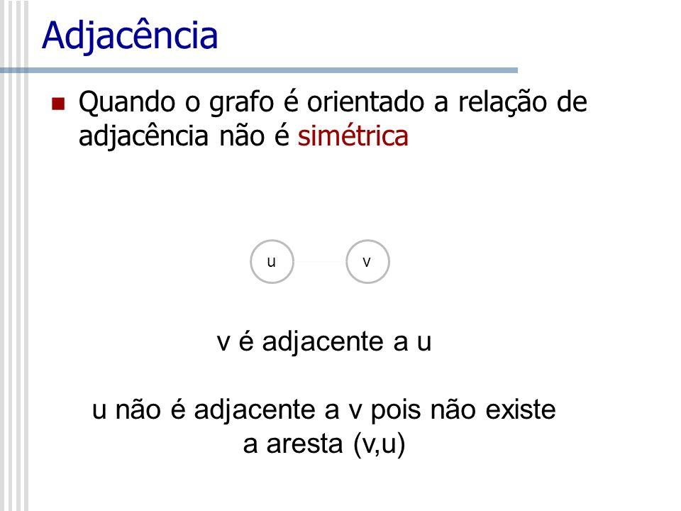 u não é adjacente a v pois não existe a aresta (v,u)