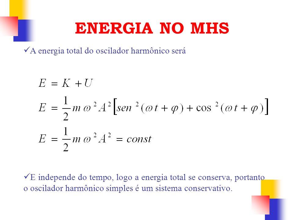 ENERGIA NO MHS A energia total do oscilador harmônico será