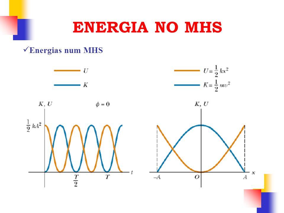 ENERGIA NO MHS Energias num MHS