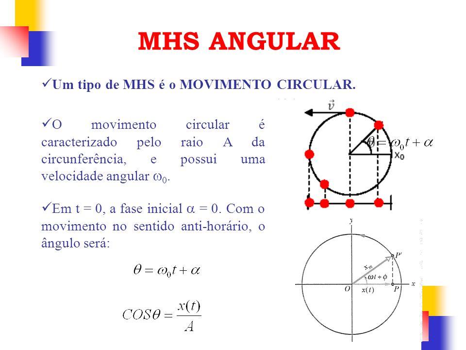 MHS ANGULAR Um tipo de MHS é o MOVIMENTO CIRCULAR.