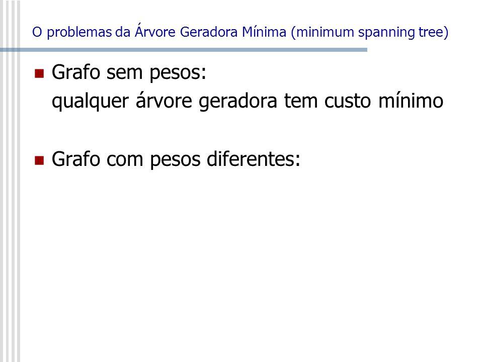 O problemas da Árvore Geradora Mínima (minimum spanning tree)