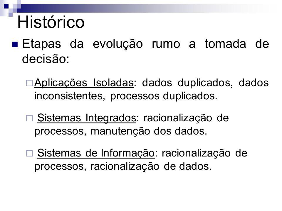 Histórico Etapas da evolução rumo a tomada de decisão: